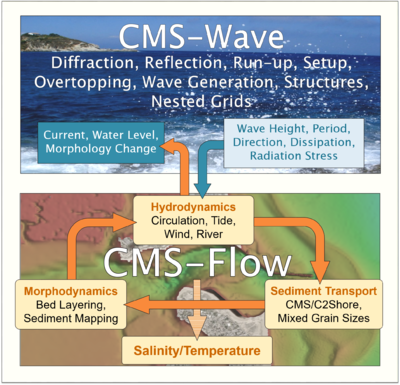 CMS components.PNG